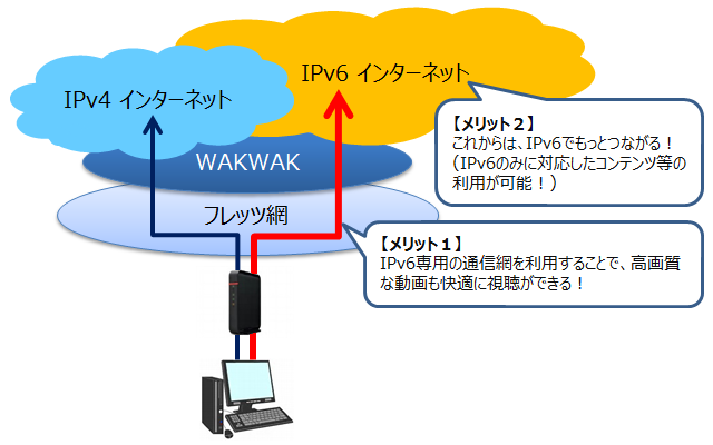 ipv6接続機能 会員サポート wakwak
